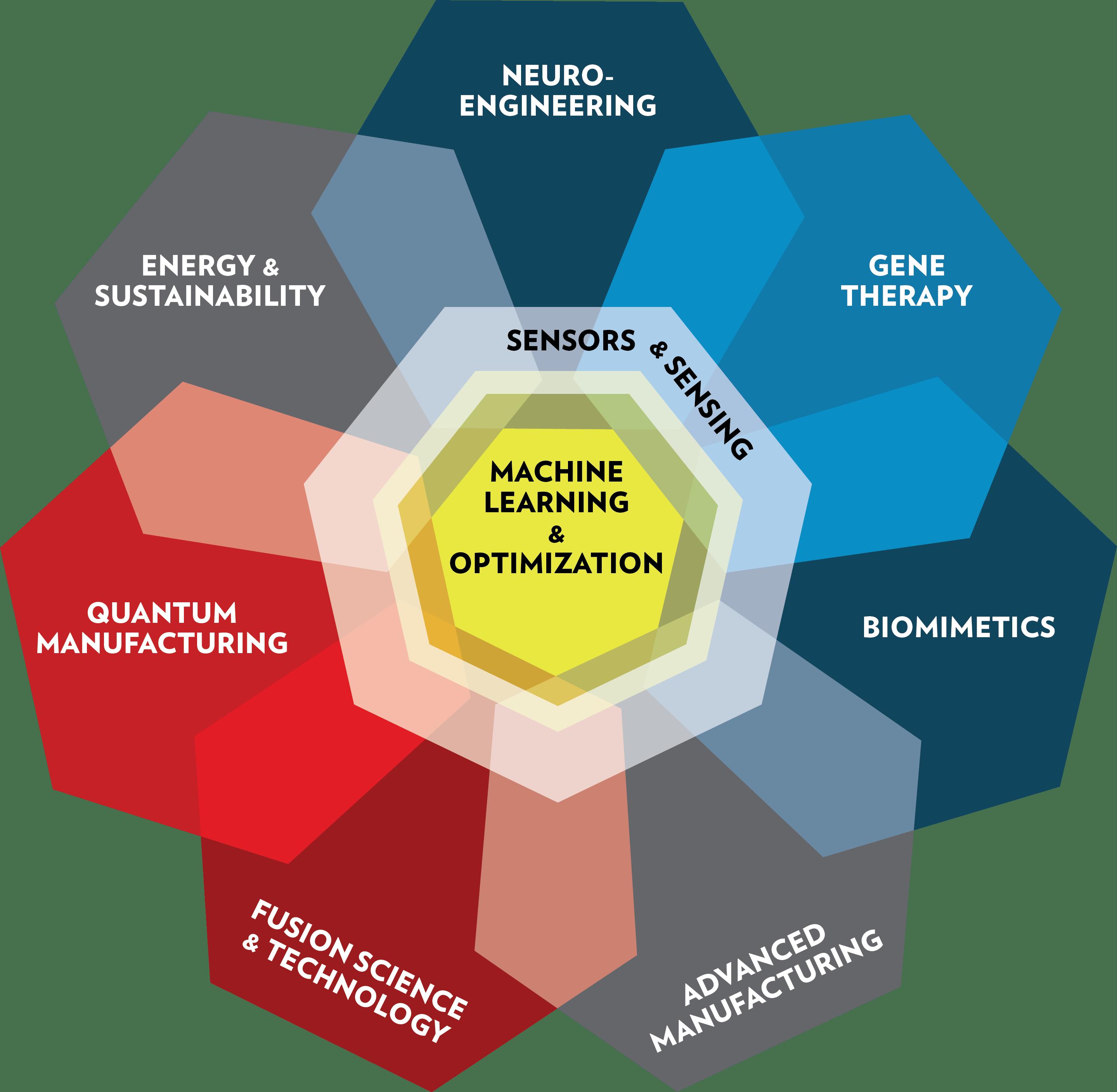 9 impact areas at uw-madison grainger institute for engineering