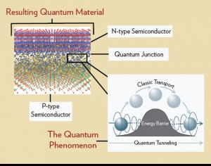 Graphic depicting the quantum tunneling processes in Quantum Materials