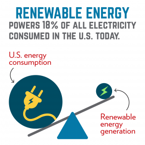renewable energy powers only 18% of all U.S. electric consumption