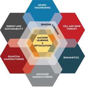 Hexagonal venn diagram featuring impact areas: Neuro-engineering, cell and gene therapy, biomimetics, advanced manufacturing, quantum manufacturing, energy and sustainability, sensors and sensing, and machine learning and optimization